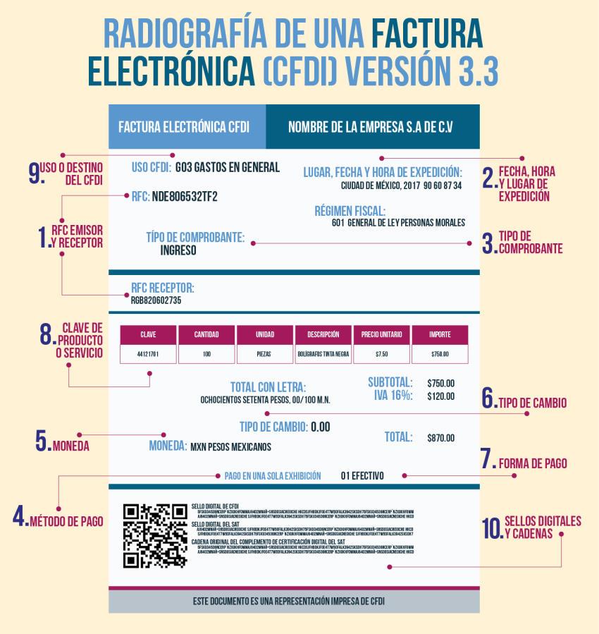 manual de facturación fiscal nueva versión del cfdi 3.3 pdf